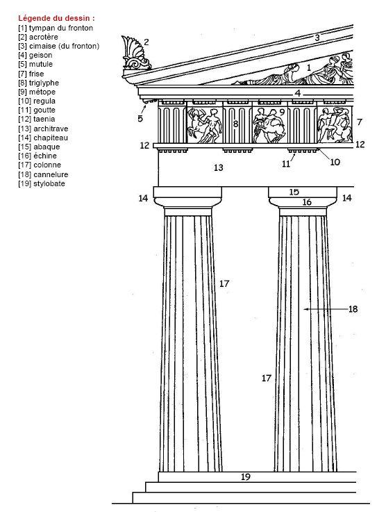 Visites virtuelles de sites archeologiques 3d architectre for Architecture grecque